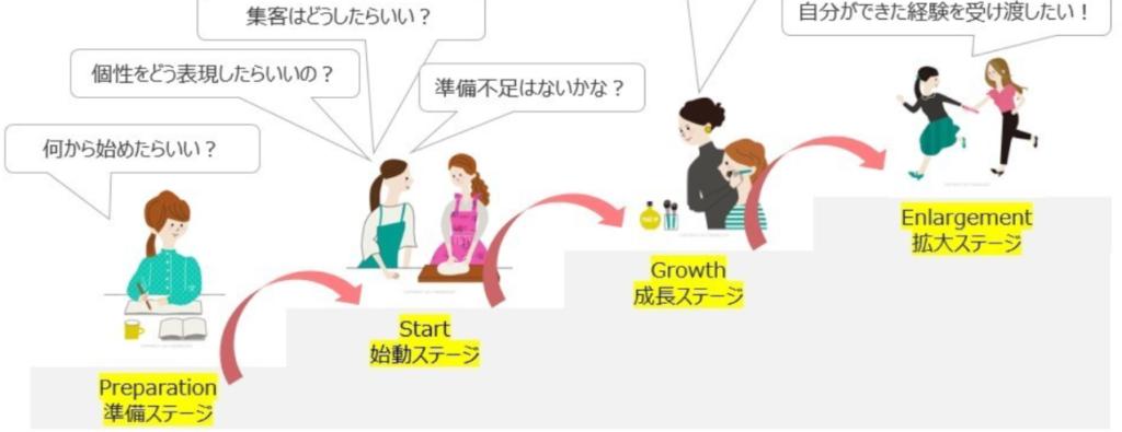 岡山県女性起業